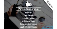 Pricing perfect table