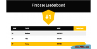 Leaderboard firebase template account game