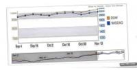 Chart google scroller zoomer