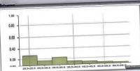 Extjs histogram