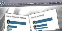Browser visitor & widget system operating