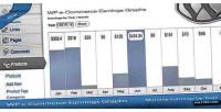 E wp graphs earnings commerce