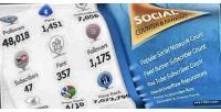 Social wordpress counters ranking